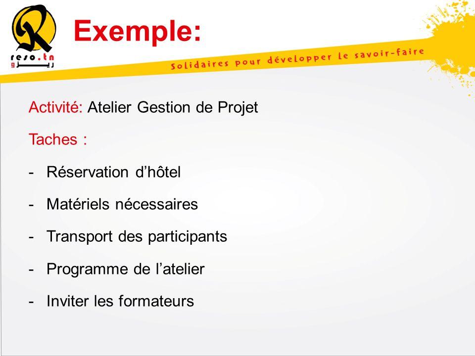 Exemple: Activité: Atelier Gestion de Projet Taches : -Réservation dhôtel -Matériels nécessaires -Transport des participants -Programme de latelier -I