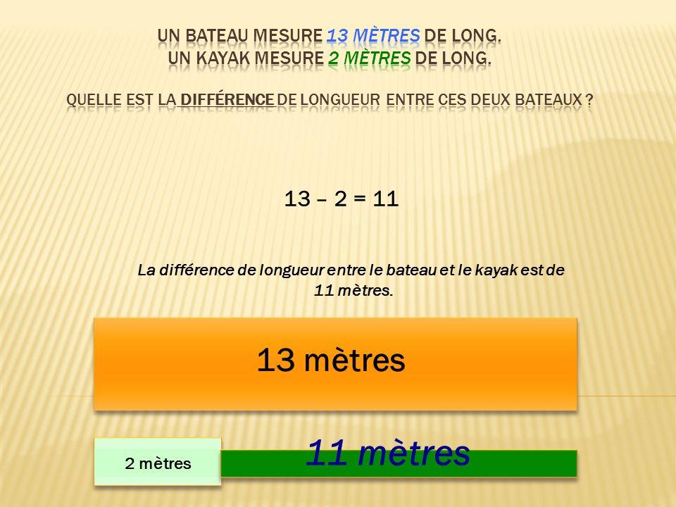 13 mètres 2 mètres 11 mètres 13 – 2 = 11 La différence de longueur entre le bateau et le kayak est de 11 mètres.