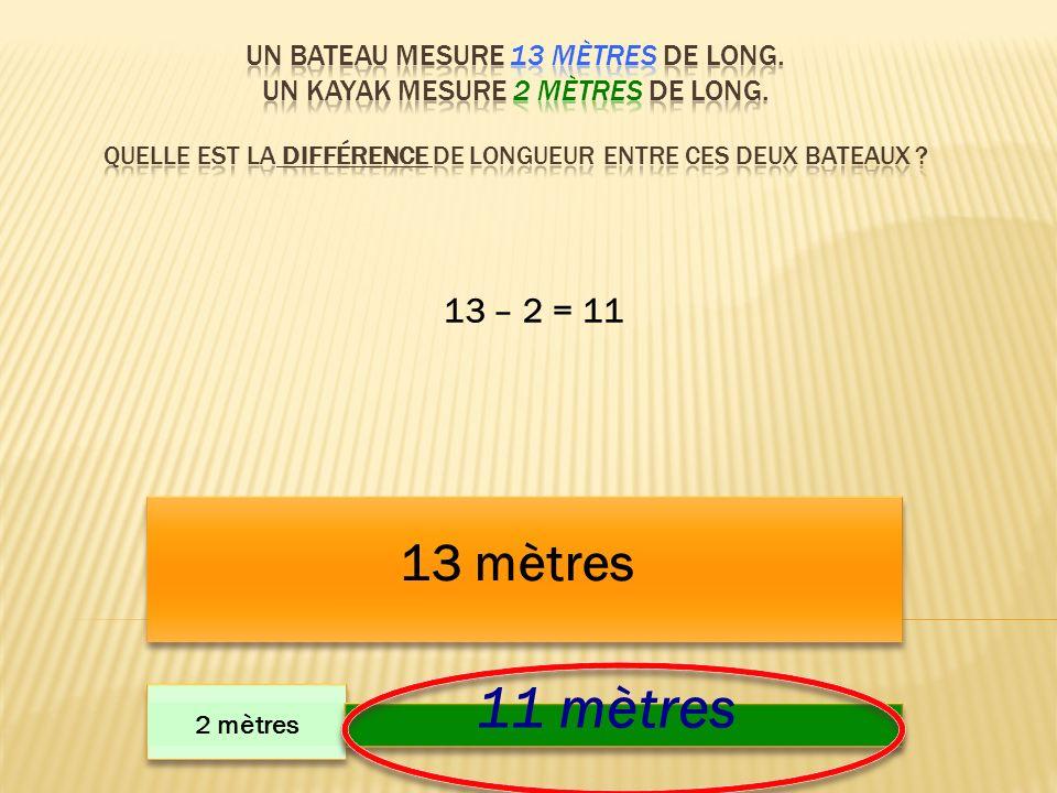 13 mètres 2 mètres 11 mètres 13 – 2 = 11