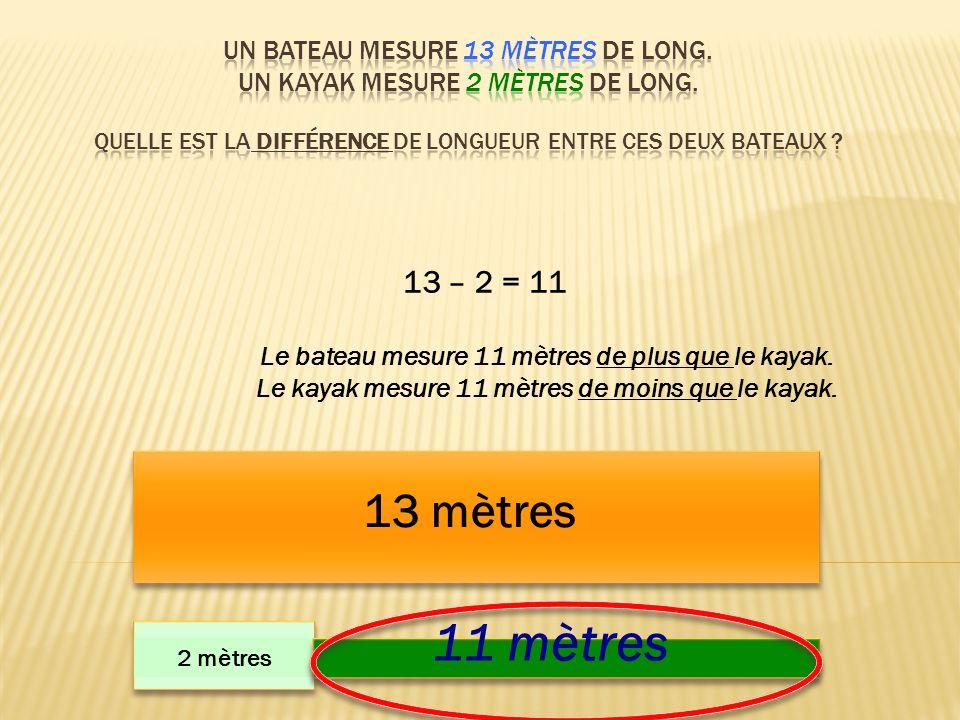 13 mètres 2 mètres 11 mètres 13 – 2 = 11 Le bateau mesure 11 mètres de plus que le kayak. Le kayak mesure 11 mètres de moins que le kayak.