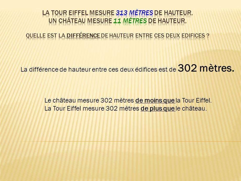 Le château mesure 302 mètres de moins que la Tour Eiffel. La Tour Eiffel mesure 302 mètres de plus que le château.