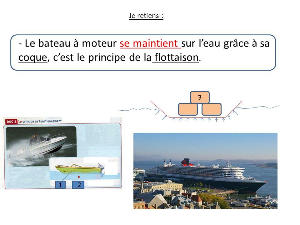 Je retiens : - Le bateau à moteur se maintient sur leau grâce à sa coque, cest le principe de la flottaison. 12 3