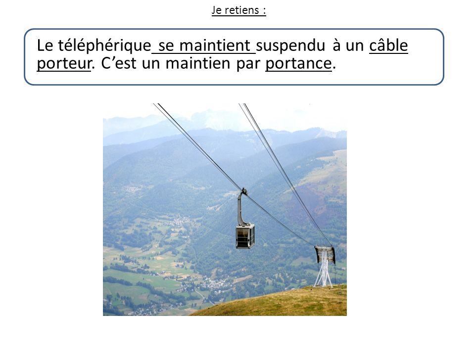 Je retiens : Le téléphérique se maintient suspendu à un câble porteur. Cest un maintien par portance.