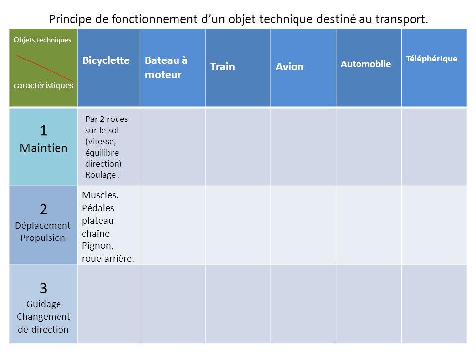 Principe de fonctionnement dun objet technique destiné au transport. BicycletteBateau à moteur TrainAvion Automobile Téléphérique 1 Maintien 2 Déplace