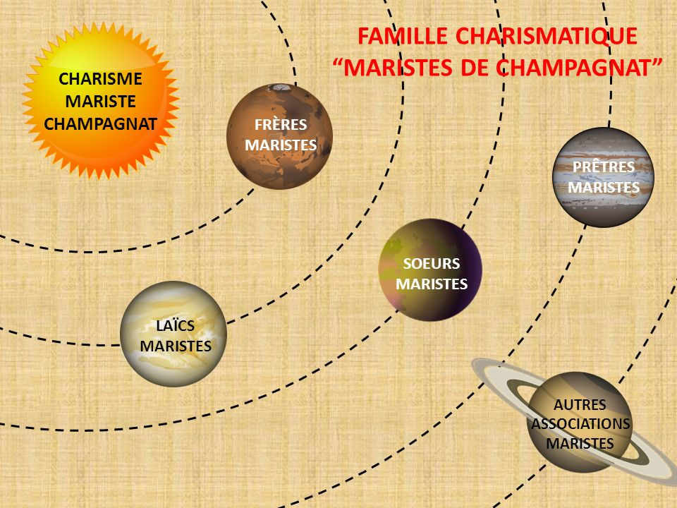 CHARISME MARISTE CHAMPAGNAT FRÈRES MARISTES SOEURS MARISTES LAÏCS MARISTES PRÊTRES MARISTES AUTRES ASSOCIATIONS MARISTES FAMILLE CHARISMATIQUE MARISTE