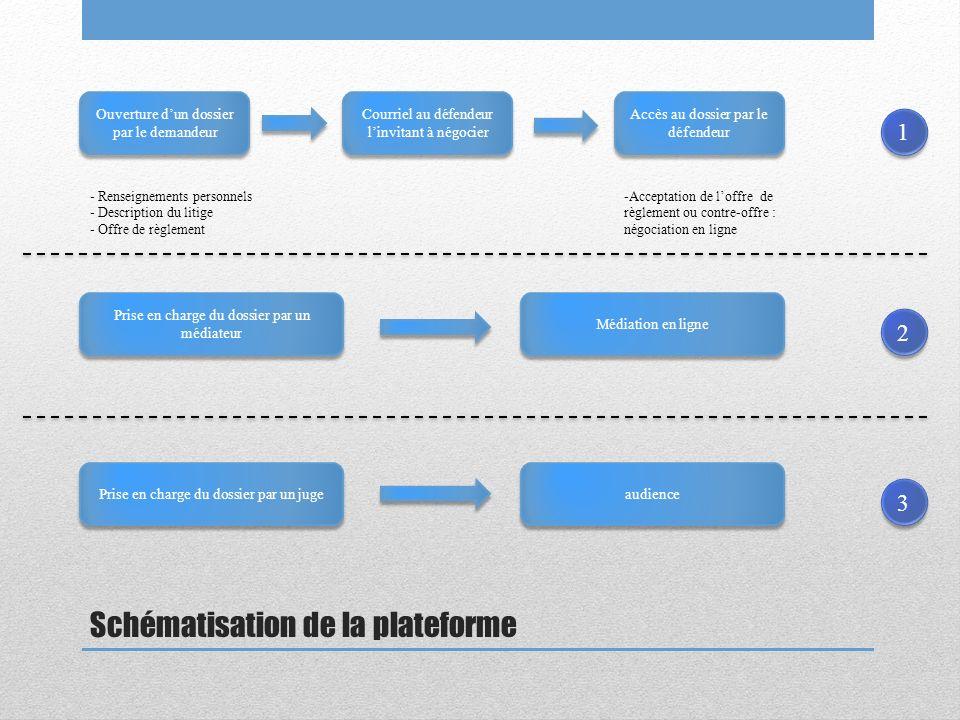 Schématisation de la plateforme Ouverture dun dossier par le demandeur Courriel au défendeur linvitant à négocier Accès au dossier par le défendeur - Renseignements personnels - Description du litige - Offre de règlement -Acceptation de loffre de règlement ou contre-offre : négociation en ligne Prise en charge du dossier par un médiateur Médiation en ligne Prise en charge du dossier par un juge audience 1 1 2 2 3 3