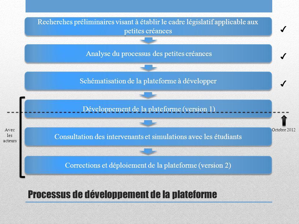 Processus de développement de la plateforme Recherches préliminaires visant à établir le cadre législatif applicable aux petites créances Analyse du p