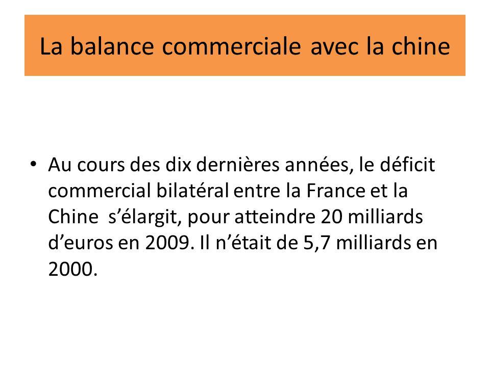 La balance commerciale avec la chine Au cours des dix dernières années, le déficit commercial bilatéral entre la France et la Chine sélargit, pour atteindre 20 milliards deuros en 2009.