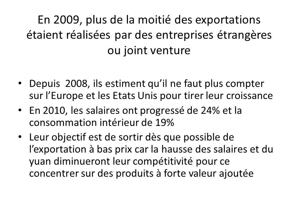 En 2009, plus de la moitié des exportations étaient réalisées par des entreprises étrangères ou joint venture Depuis 2008, ils estiment quil ne faut plus compter sur lEurope et les Etats Unis pour tirer leur croissance En 2010, les salaires ont progressé de 24% et la consommation intérieur de 19% Leur objectif est de sortir dès que possible de lexportation à bas prix car la hausse des salaires et du yuan diminueront leur compétitivité pour ce concentrer sur des produits à forte valeur ajoutée