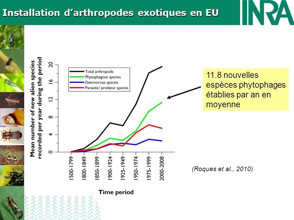 (Roques et al., 2010) 11.8 nouvelles espèces phytophages établies par an en moyenne Installation darthropodes exotiques en EU