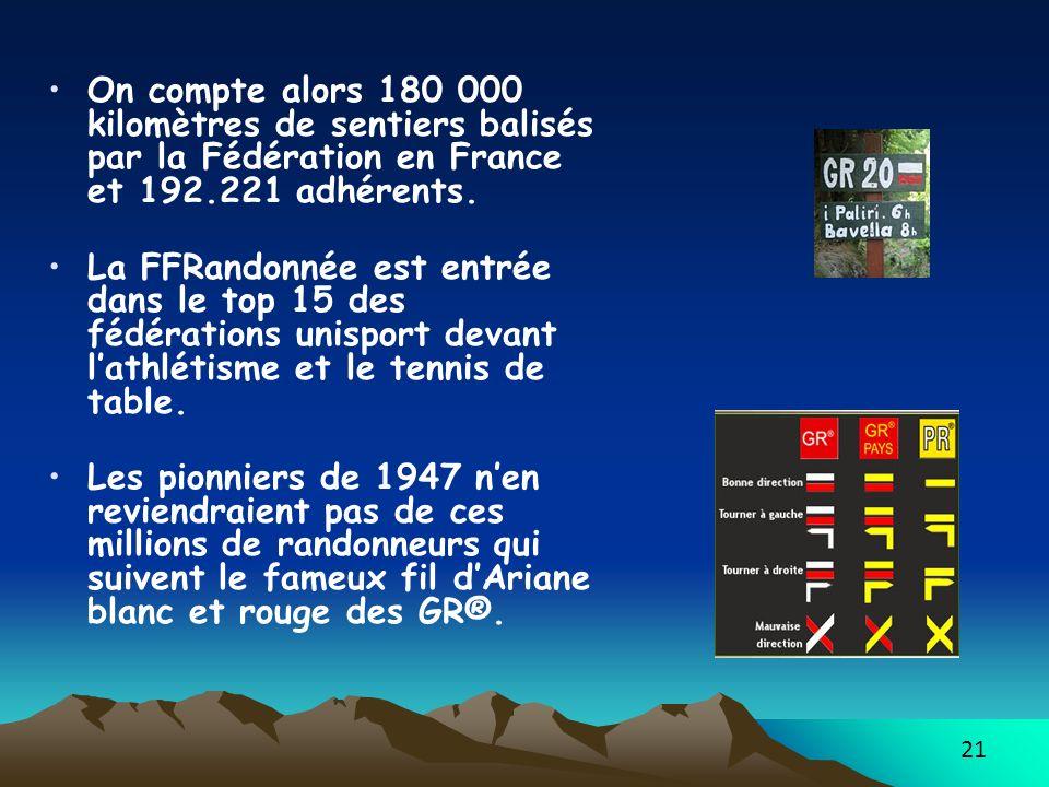 21 On compte alors 180 000 kilomètres de sentiers balisés par la Fédération en France et 192.221 adhérents. La FFRandonnée est entrée dans le top 15 d