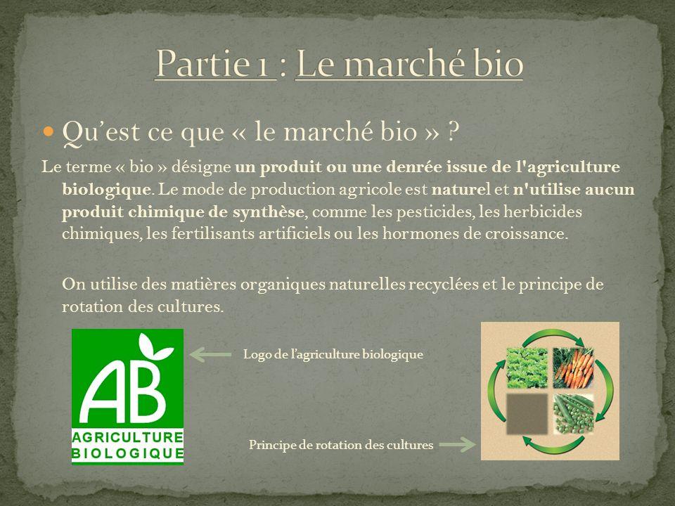 Quest ce que « le marché bio » ? Le terme « bio » désigne un produit ou une denrée issue de l'agriculture biologique. Le mode de production agricole e