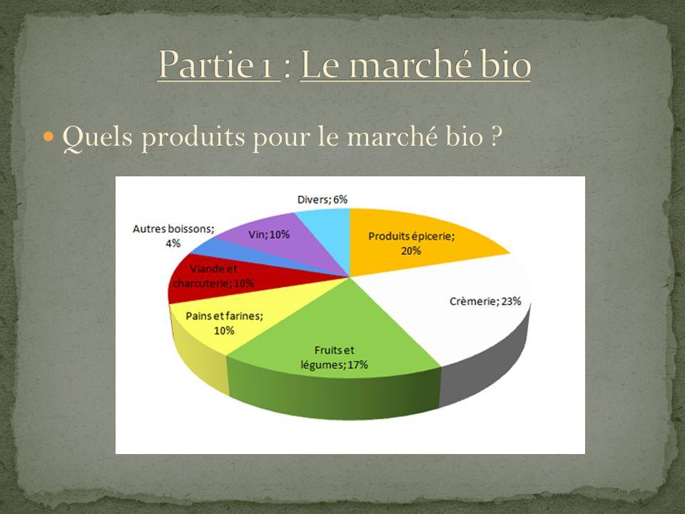 Quels produits pour le marché bio ?