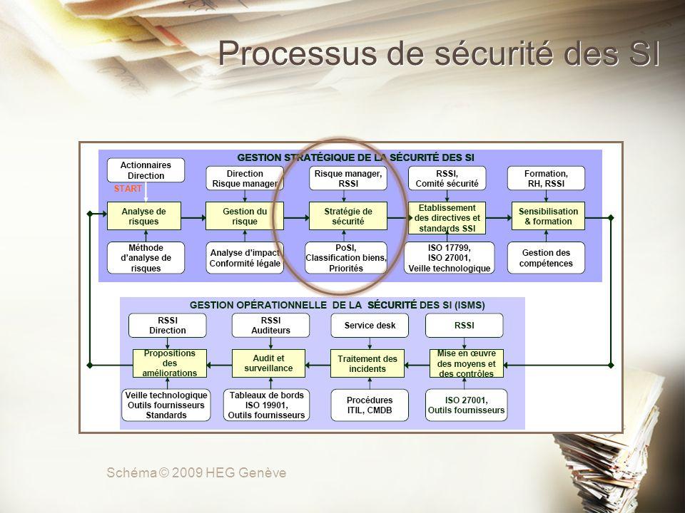 Processus de sécurité des SI Schéma © 2009 HEG Genève