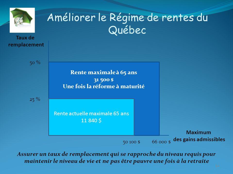 14 Améliorer le Régime de rentes du Québec Taux de remplacement Maximum des gains admissibles 25 % 50 % 66 000 $ Rente maximale à 65 ans 31 500 $ Une