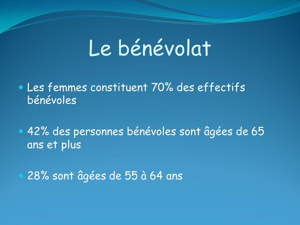 Le bénévolat Les femmes constituent 70% des effectifs bénévoles 42% des personnes bénévoles sont âgées de 65 ans et plus 28% sont âgées de 55 à 64 ans