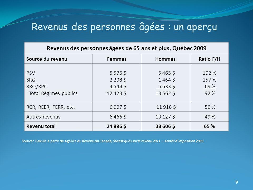 Revenus des personnes âgées : un aperçu 9 Revenus des personnes âgées de 65 ans et plus, Québec 2009 Source du revenuFemmesHommesRatio F/H PSV SRG RRQ