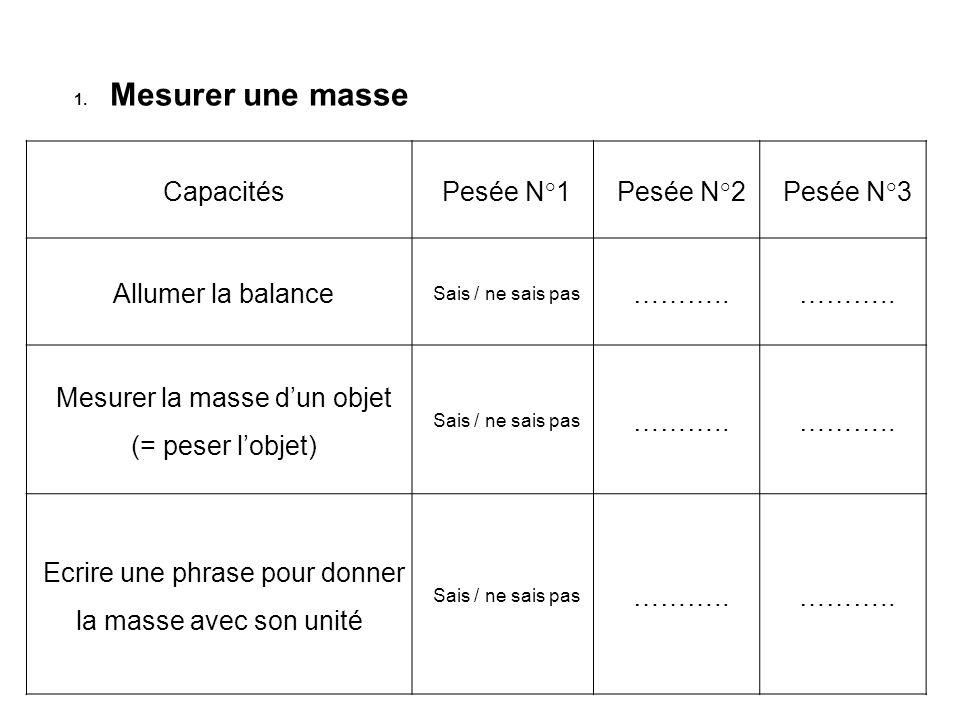 1.Mesurer une masse Capacités Pesée N°1Pesée N°2Pesée N°3 Allumer la balance Sais / ne sais pas ……….. Mesurer la masse dun objet (= peser lobjet) Sais