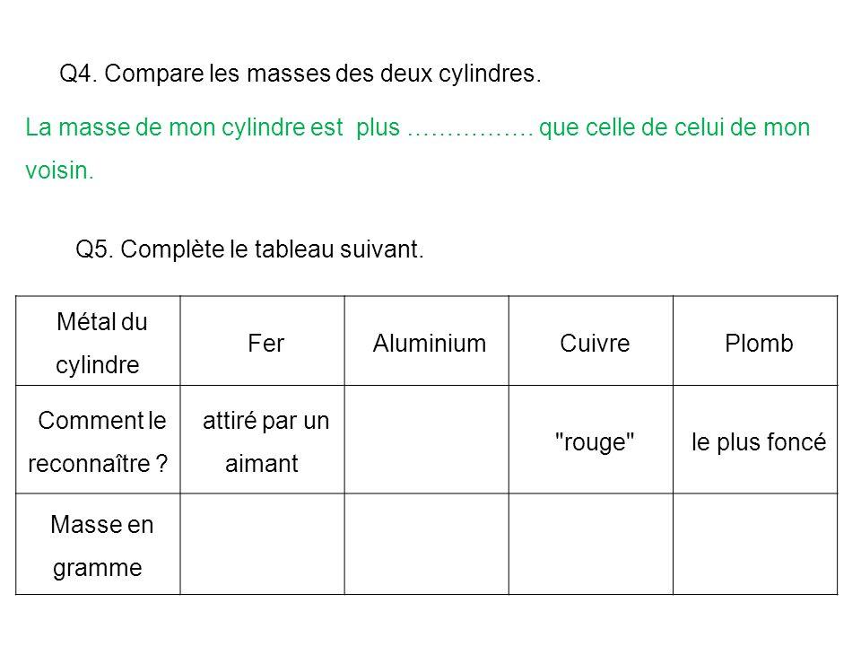 Q4. Compare les masses des deux cylindres. La masse de mon cylindre est plus ……………. que celle de celui de mon voisin. Métal du cylindre FerAluminiumCu