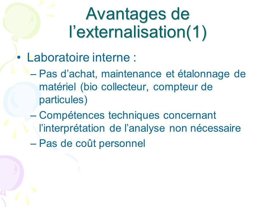 Avantages de lexternalisation(1) Laboratoire interne : –Pas dachat, maintenance et étalonnage de matériel (bio collecteur, compteur de particules) –Co