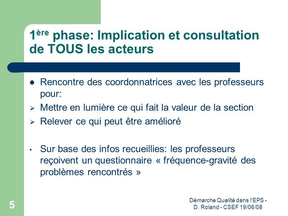 Démarche Qualité dans l'EPS - D. Roland - CSEF 19/06/08 5 1 ère phase: Implication et consultation de TOUS les acteurs Rencontre des coordonnatrices a