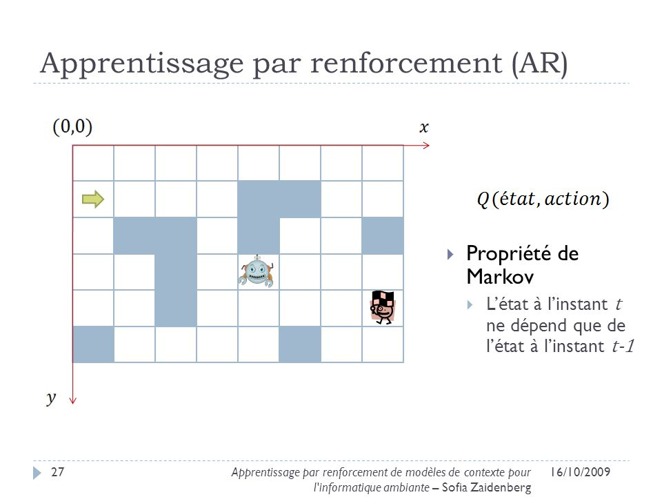 Apprentissage par renforcement (AR) 16/10/200927Apprentissage par renforcement de modèles de contexte pour l'informatique ambiante – Sofia Zaidenberg