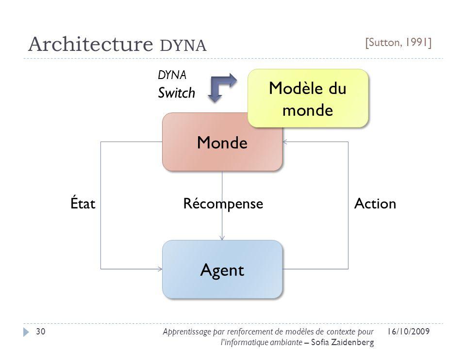 Architecture DYNA 16/10/200930Apprentissage par renforcement de modèles de contexte pour l'informatique ambiante – Sofia Zaidenberg Agent Monde Modèle