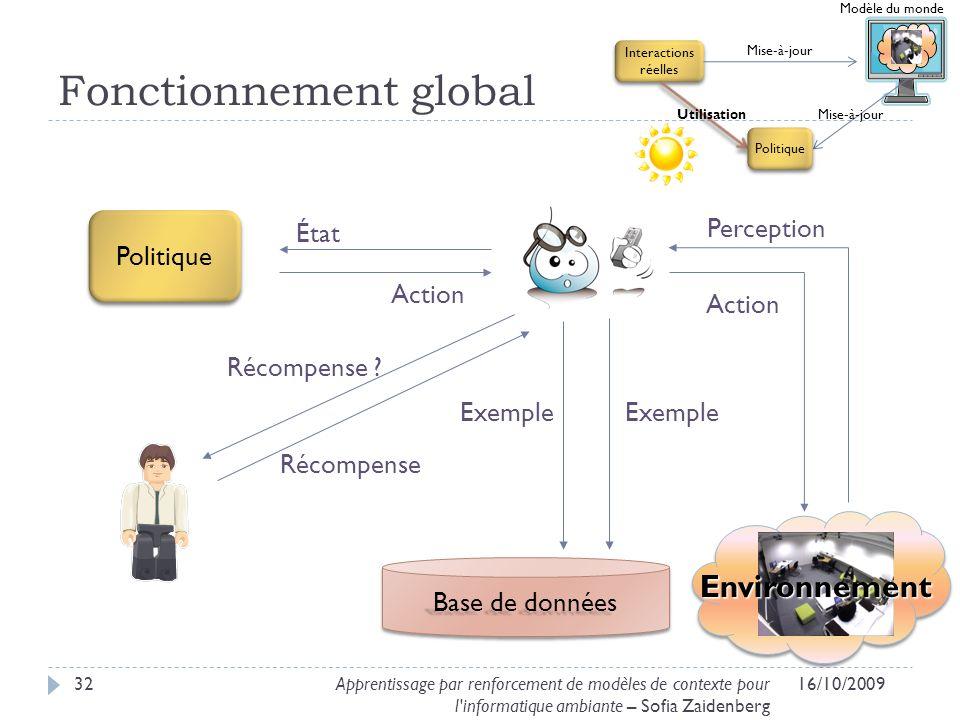 Fonctionnement global 16/10/200932Apprentissage par renforcement de modèles de contexte pour l'informatique ambiante – Sofia Zaidenberg Environnement