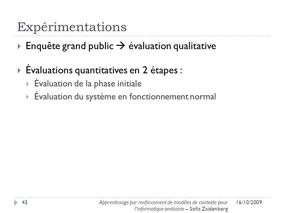 Expérimentations Enquête grand public évaluation qualitative Évaluations quantitatives en 2 étapes : Évaluation de la phase initiale Évaluation du sys