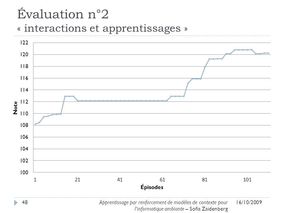 Évaluation n°2 « interactions et apprentissages » 16/10/200948Apprentissage par renforcement de modèles de contexte pour l'informatique ambiante – Sof