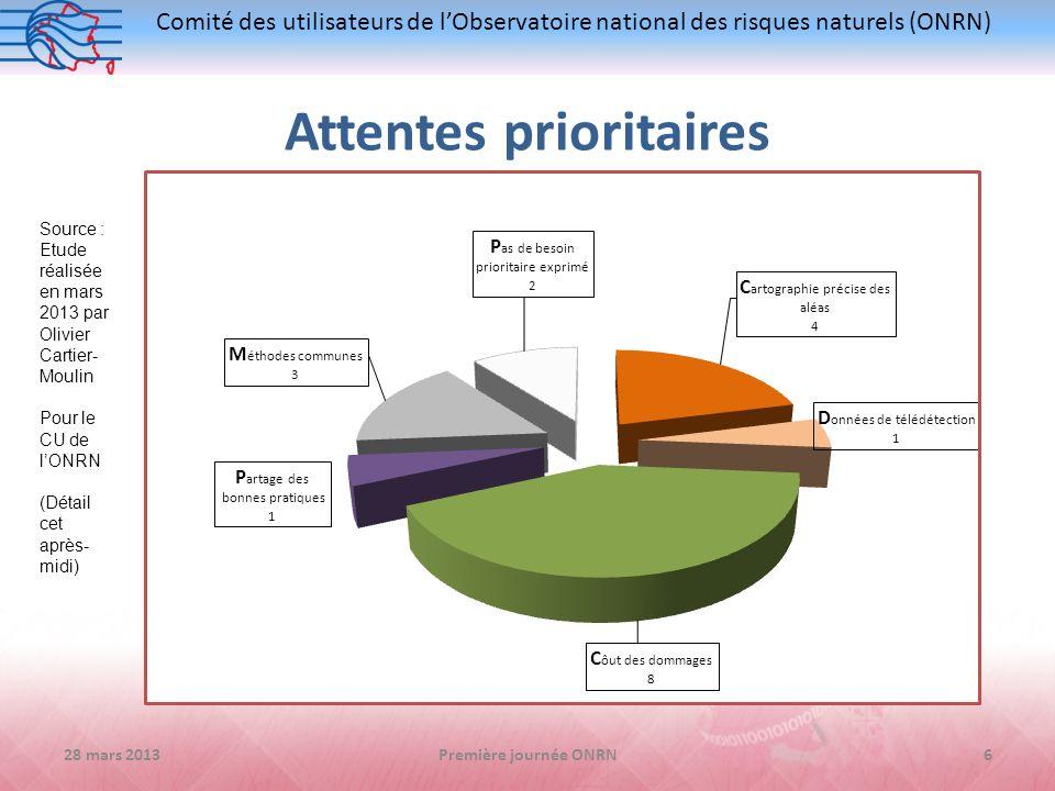 Comité des utilisateurs de lObservatoire national des risques naturels (ONRN) Attentes prioritaires 28 mars 20136Première journée ONRN Source : Etude