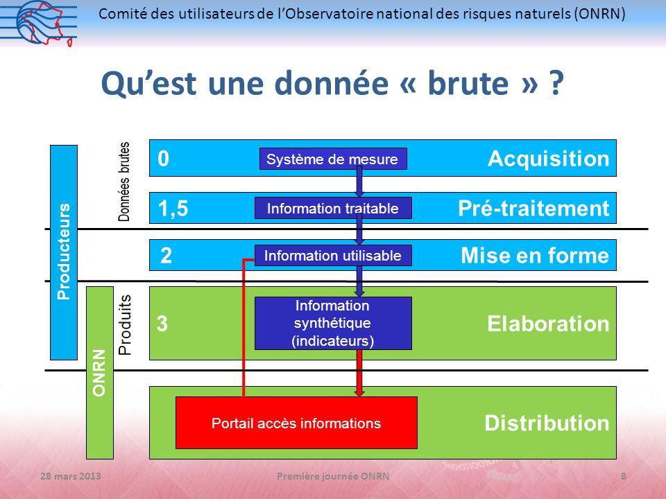 Comité des utilisateurs de lObservatoire national des risques naturels (ONRN) 0 Acquisition Système de mesure 1,5 Pré-traitement 2 Mise en forme 3 Ela