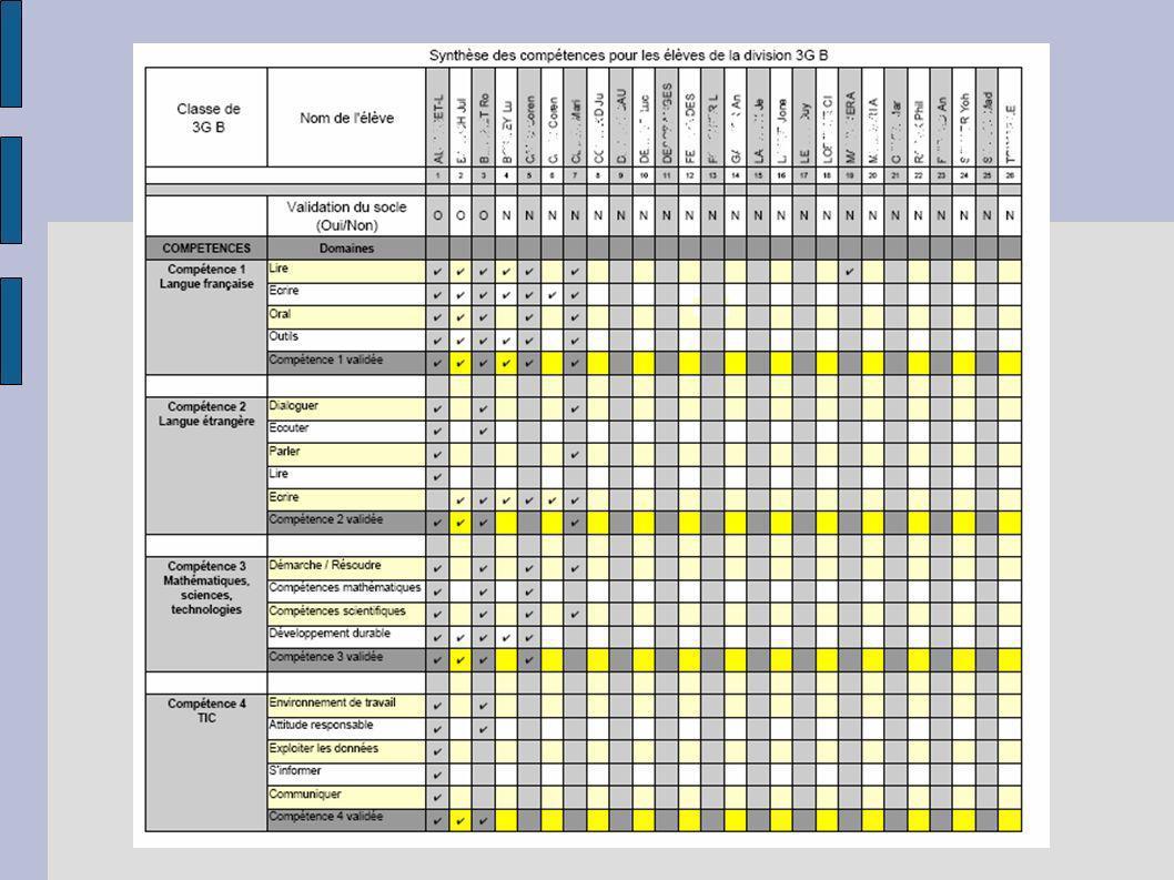 Fonctionnalités prévues pour CERISE collège et lycée -Travailler des compétences disciplinaires et bénéficier de livrets conçus par dautres enseignants de la même discipline -Créer des groupes (de besoin, de compétences…) en fonction des acquis, pour adapter sa pédagogie.