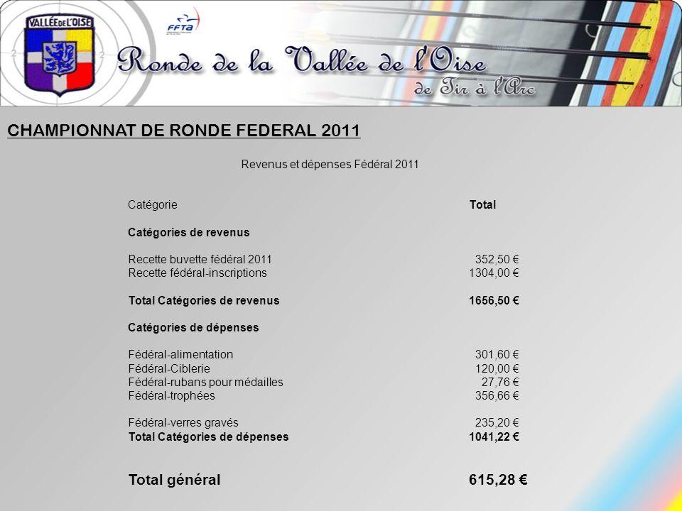 CHAMPIONNAT DE RONDE FEDERAL 2011 Revenus et dépenses Fédéral 2011 CatégorieTotal Catégories de revenus Recette buvette fédéral 2011 352,50 Recette fé