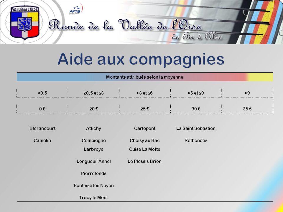 Montants attribués selon la moyenne <0,50,5 et 3>3 et 6>6 et 9>9 0 20 25 30 35 BlérancourtAttichyCarlepontLa Saint Sébastien CamelinCompiègneChoisy au