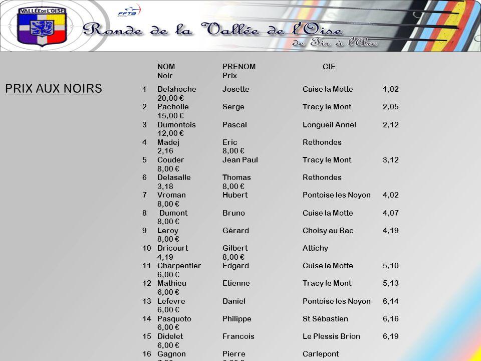 NOMPRENOM CIE NoirPrix 1DelahocheJosetteCuise la Motte1,02 20,00 2PacholleSergeTracy le Mont2,05 15,00 3DumontoisPascalLongueil Annel2,12 12,00 4Madej