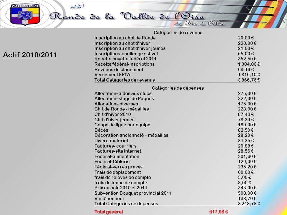 Actif 2010/2011 Catégories de revenus Inscription au chpt de Ronde 20,00 Inscription au chpt d'hiver 220,00 Inscription au chpt d'hiver jeunes 21,00 I