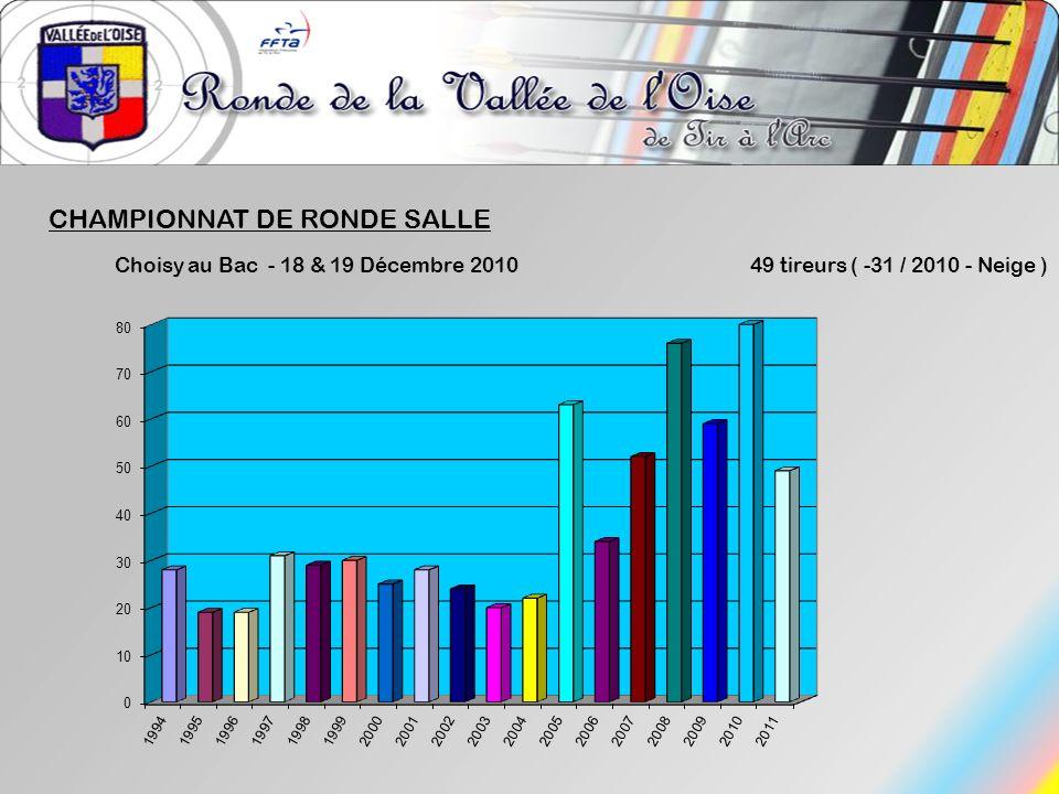 CHAMPIONNAT DE RONDE SALLE Choisy au Bac - 18 & 19 Décembre 201049 tireurs ( -31 / 2010 - Neige )