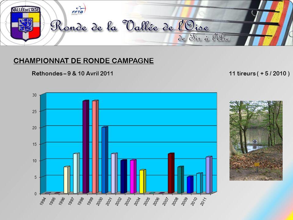 CHAMPIONNAT DE RONDE CAMPAGNE Rethondes – 9 & 10 Avril 2011 11 tireurs ( + 5 / 2010 )