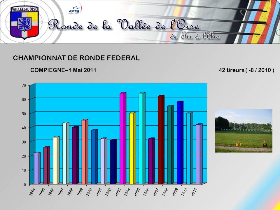 CHAMPIONNAT DE RONDE FEDERAL COMPIEGNE– 1 Mai 2011 42 tireurs ( -8 / 2010 )