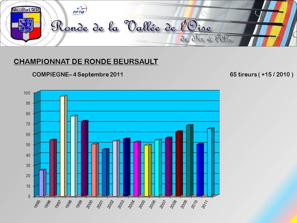 CHAMPIONNAT DE RONDE BEURSAULT COMPIEGNE– 4 Septembre 2011 65 tireurs ( +15 / 2010 )