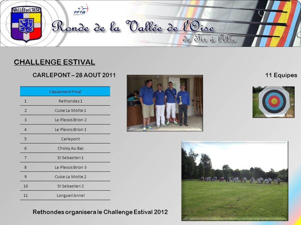 CHALLENGE ESTIVAL CARLEPONT – 28 AOUT 2011 11 Equipes Classement Final 1Rethondes 1 2Cuise La Motte 1 3Le Plessis Brion 2 4Le Plessis Brion 1 5Carlepo