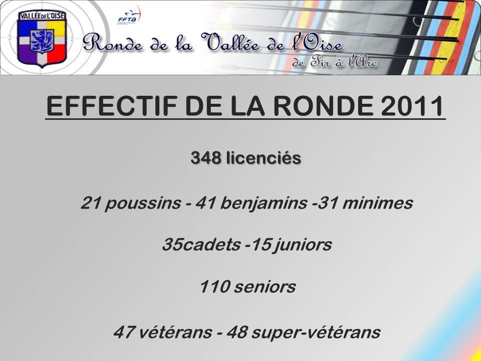 EFFECTIF DE LA RONDE 2011 348 licenciés 21 poussins - 41 benjamins -31 minimes 35cadets -15 juniors 110 seniors 47 vétérans - 48 super-vétérans
