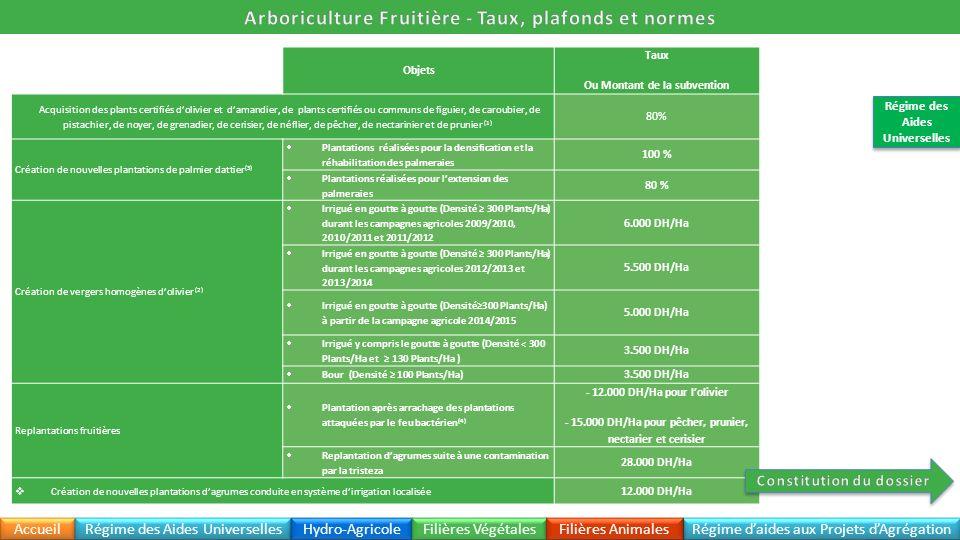 Objets Taux Ou Montant de la subvention Acquisition des plants certifiés dolivier et damandier, de plants certifiés ou communs de figuier, de caroubie