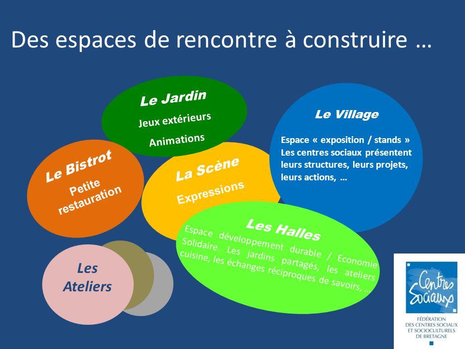 La Scène Des espaces de rencontre à construire … Le Village Espace « exposition / stands » Les centres sociaux présentent leurs structures, leurs projets, leurs actions, … Les Halles Espace développement durable / Economie Solidaire.