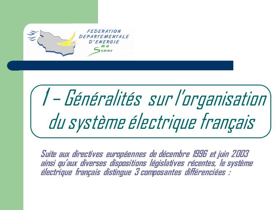 1 – Généralités sur lorganisation du système électrique français Suite aux directives européennes de décembre 1996 et juin 2003 ainsi quaux diverses d
