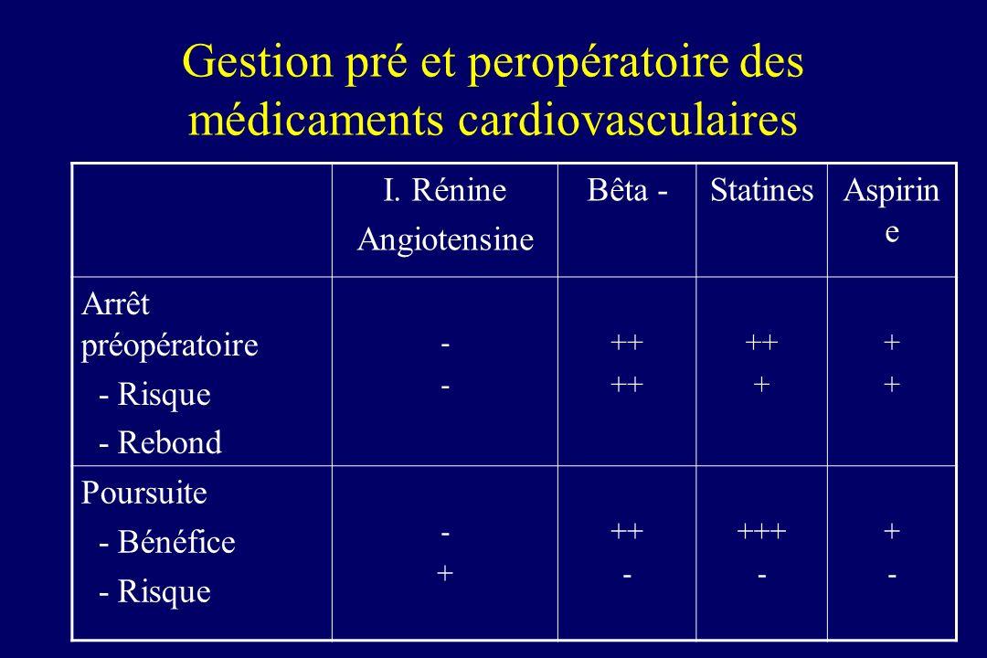 Gestion pré et peropératoire des médicaments cardiovasculaires I.