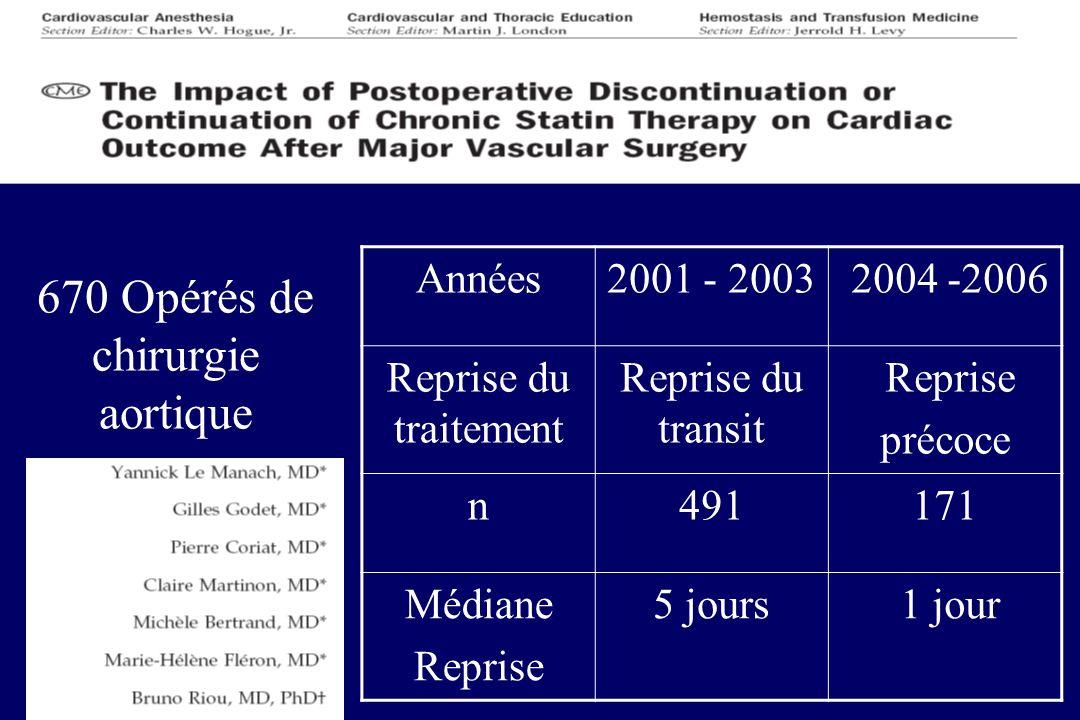 670 Opérés de chirurgie aortique Années2001 - 2003 2004 -2006 Reprise du traitement Reprise du transit Reprise précoce n491171 Médiane Reprise 5 jours 1 jour