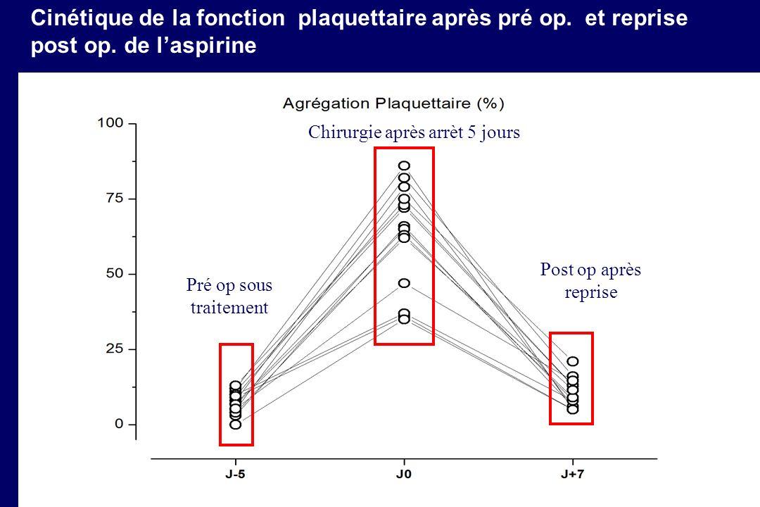Cinétique de la fonction plaquettaire après pré op.