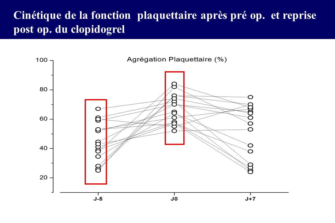 Cinétique de la fonction plaquettaire après pré op. et reprise post op. du clopidogrel